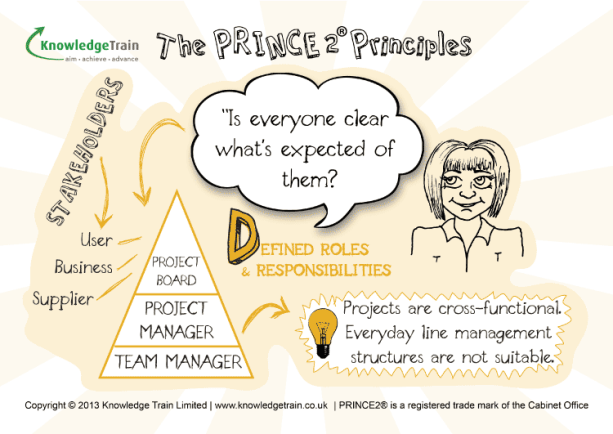 PRINCE2 Principles Defined-Roles-And-Responsibilities