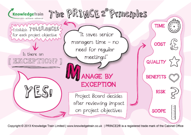 PRINCE2 Principles Manage-By-Exception