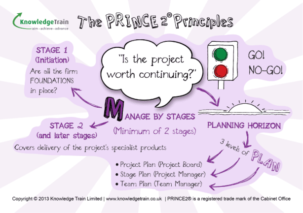 PRINCE2 Principles Manage-By-Stages