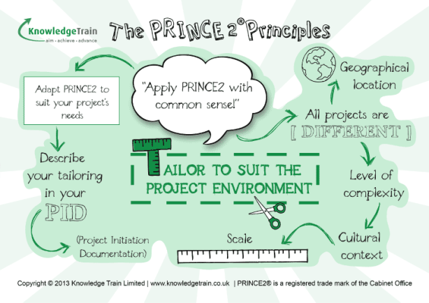 PRINCE2 Principles Tailor-2-Suit The Project Environment