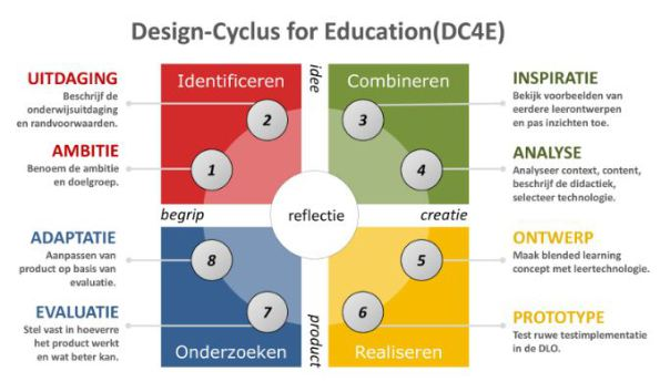 design-cyclus-educatie