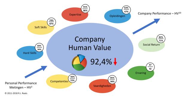 CompanyHumanValue