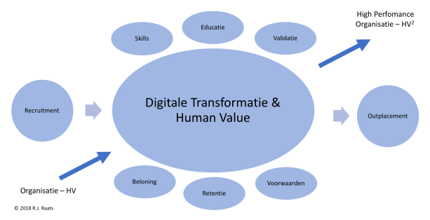 Digitale Transformatie en Human Value - R.J.Raats © 2018.png