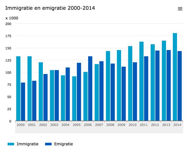 CBS-bevolkingsgroei-1-Eufin